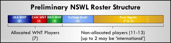 preliminary_nwsl_roster_bar_diagram_b